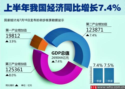 国家统计局公布2014年上半年宏观经济数据