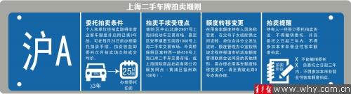 上海車牌拍賣規則_上海車牌拍賣流程_2017上海車牌拍賣規則