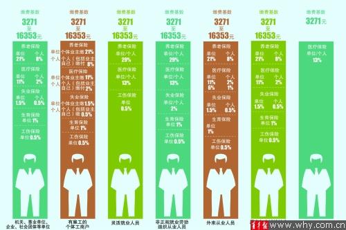 015年上海市社保缴费标准昨公布 基数上限16353元 下限3271元图片